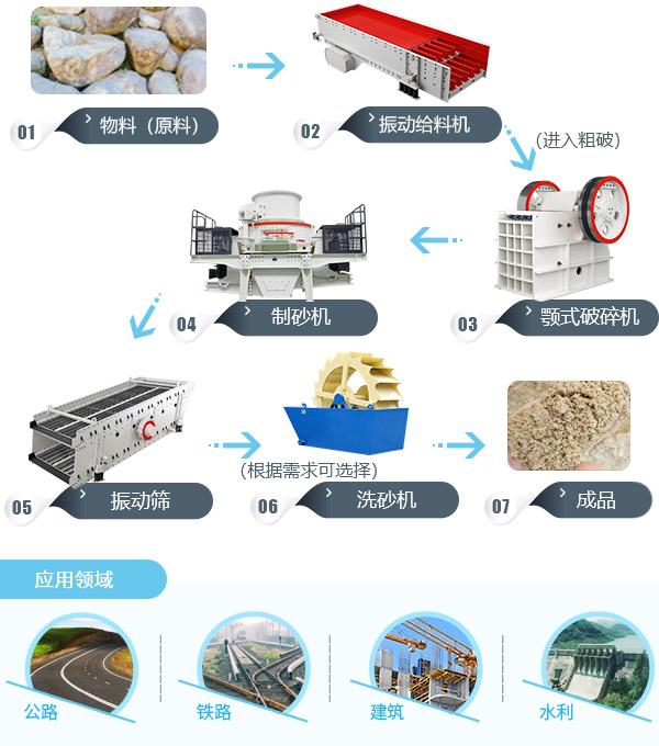 河卵石制砂生产线-鹅卵石机制砂设备-简单制沙生产线工艺流程