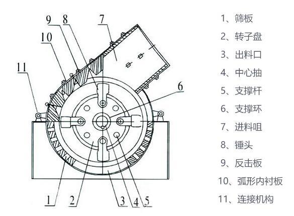 锤式破碎机结构图